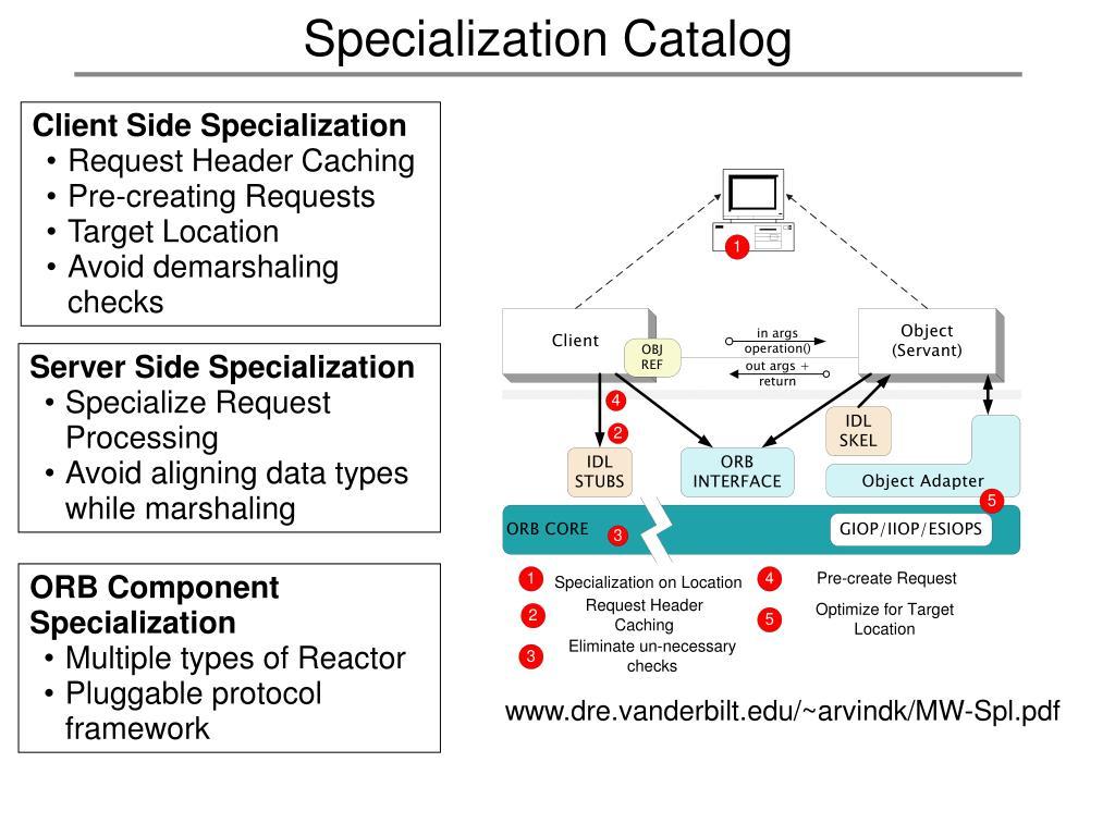 Specialization Catalog