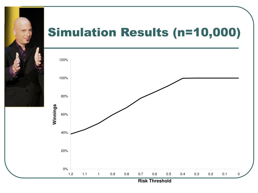 Simulation Results (n=10,000)