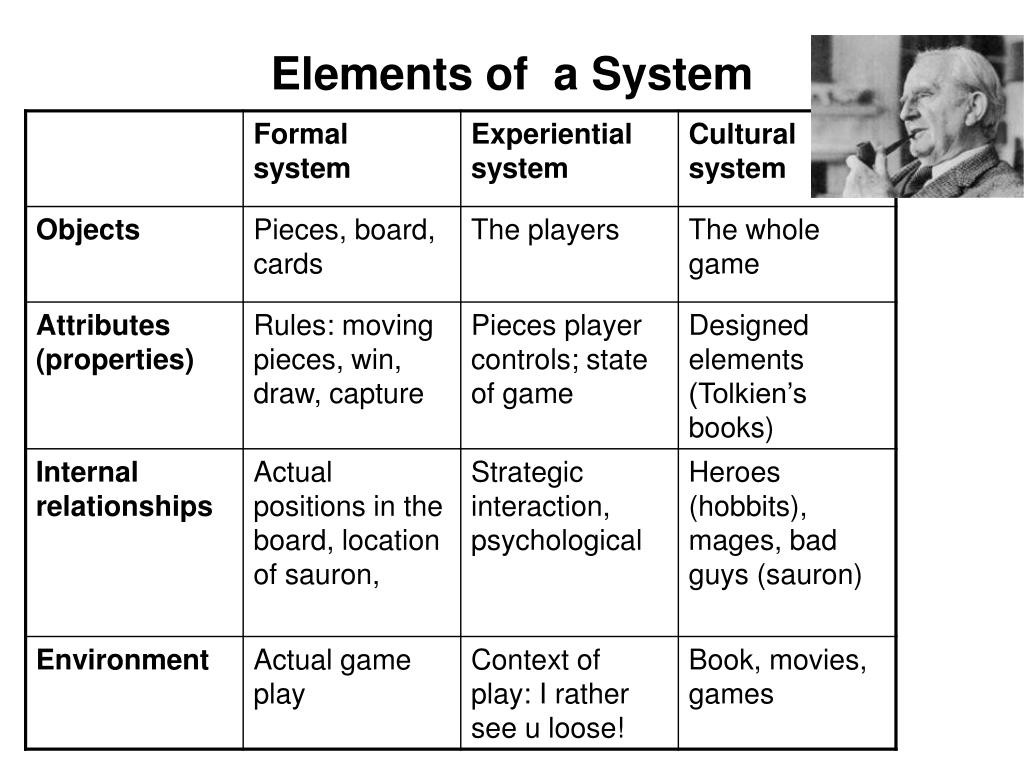 elements of a system l.