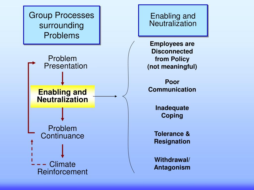 Enabling and