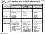 table 3 2 alternative shareholder value models company and user derived