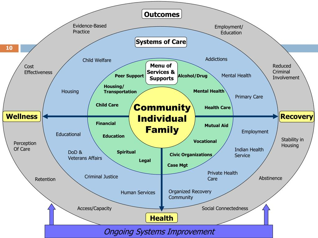 PPT - Recovery Oriented Systems of Care PowerPoint ...