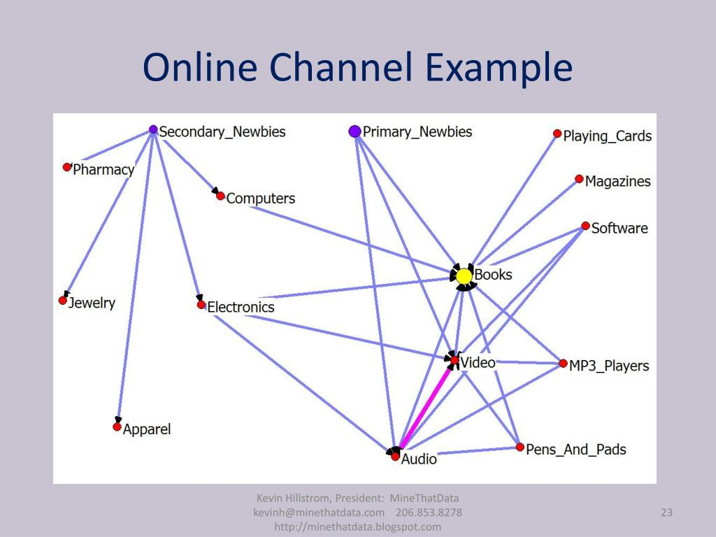 Online Channel Example