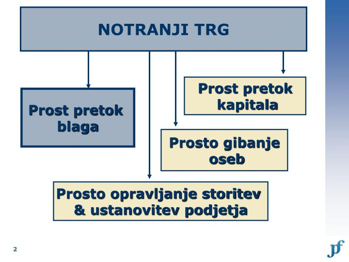 NOTRANJI TRG