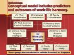 methodology conceptual model includes predictors and outcomes of work life harmony