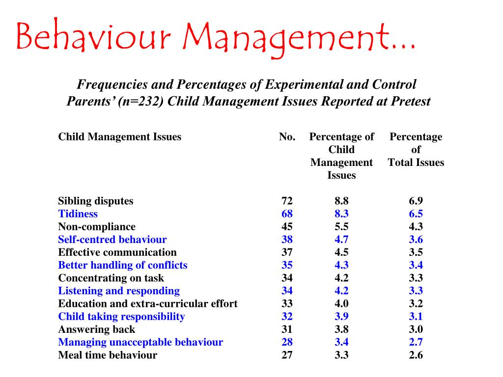 Behaviour Management...