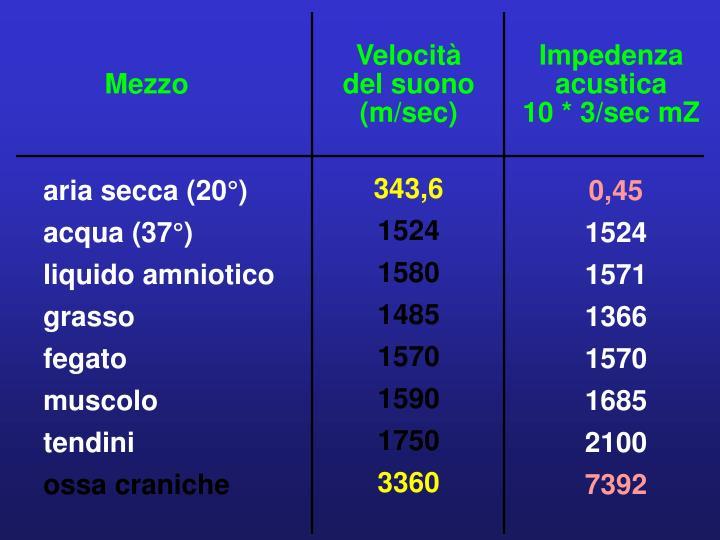 Velocità del suono (m/sec)