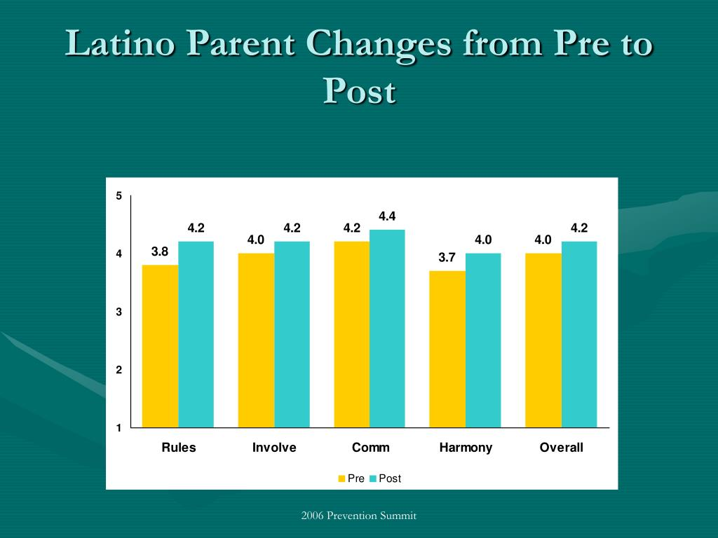 Latino Parent Changes from Pre to Post