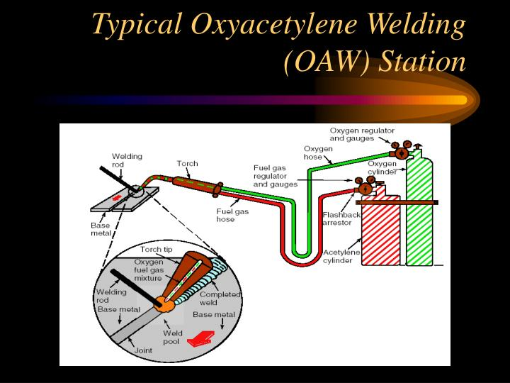 Typical oxyacetylene welding oaw station