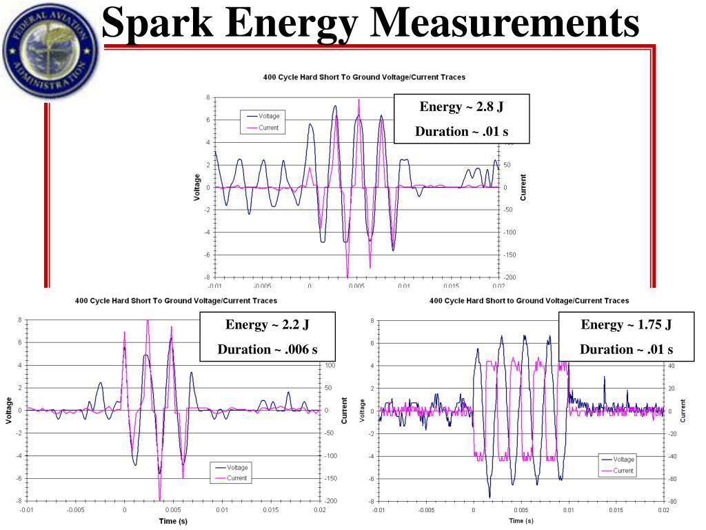 Spark Energy Measurements