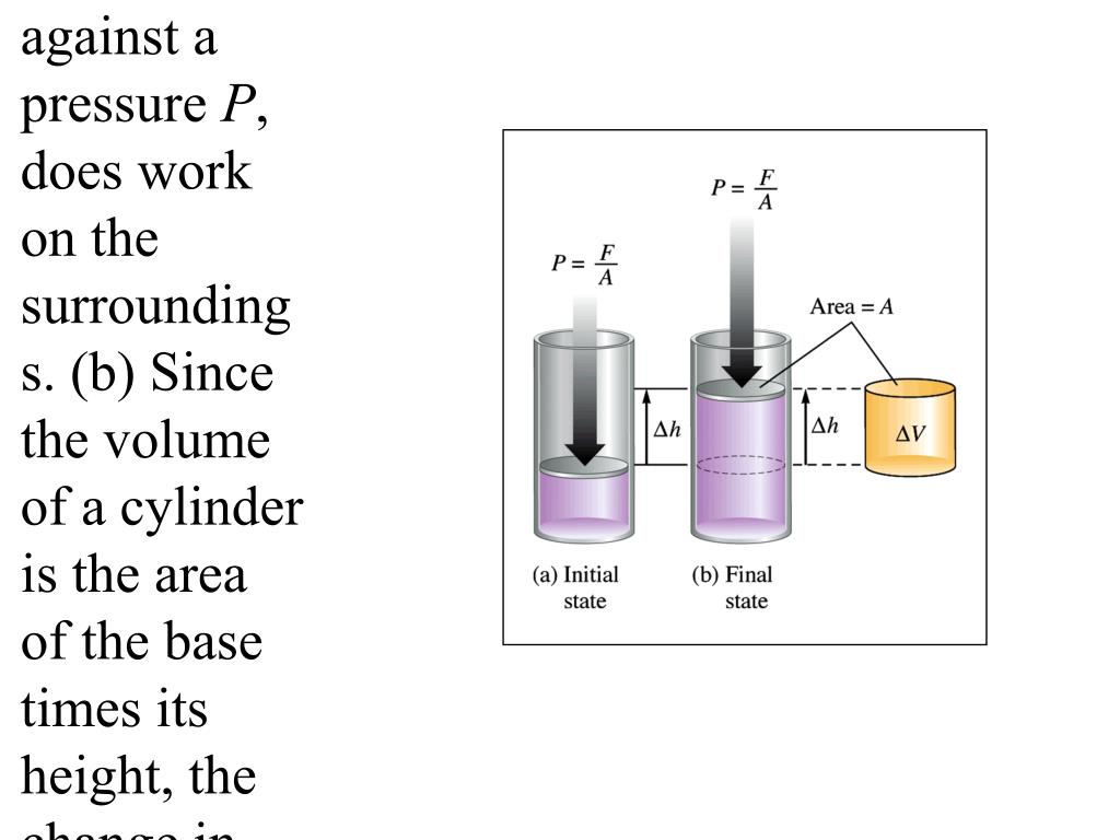 Figure 6.4:  (a) The piston, moving a distance