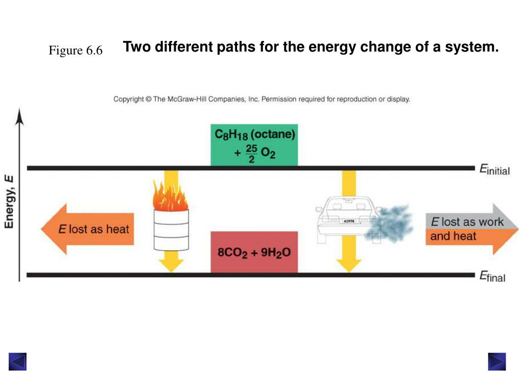 Two different paths for the energy change of a system.