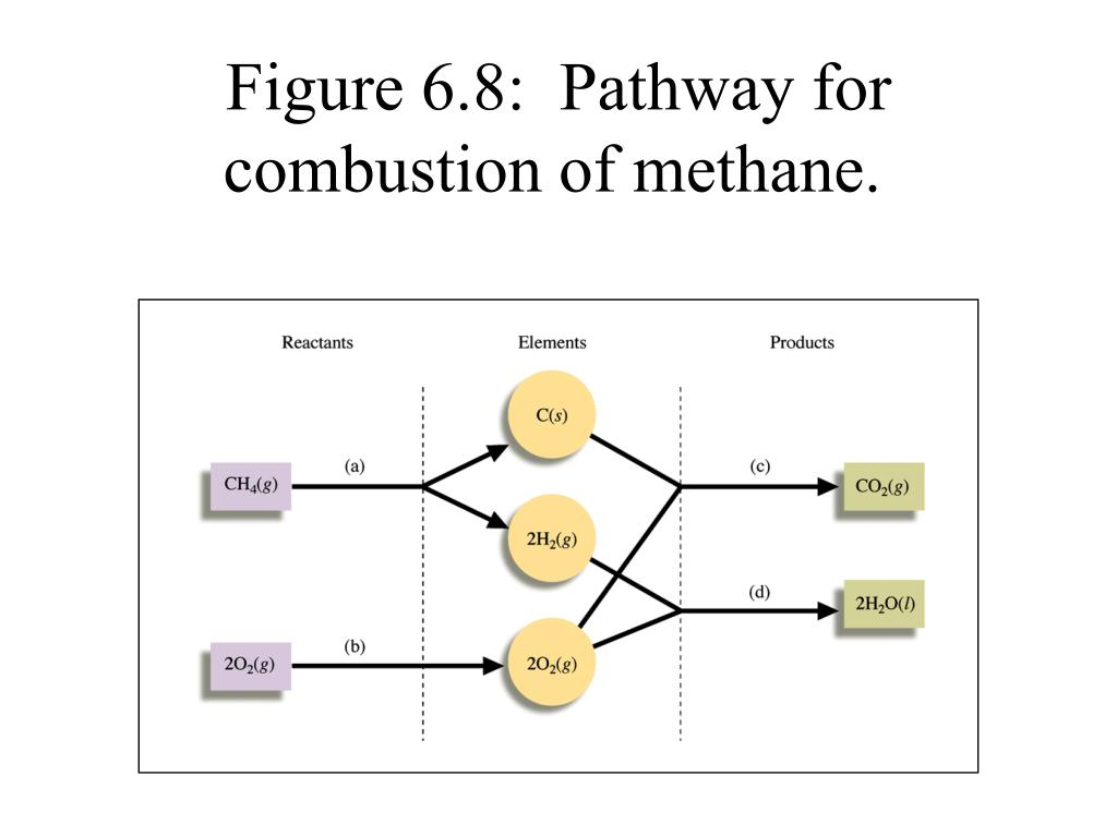Figure 6.8:  Pathway for combustion of methane.