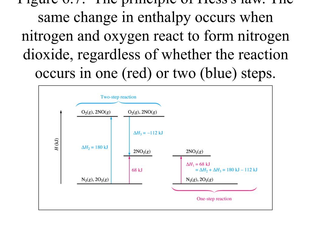 Figure 6.7:  The principle of Hess's law. The same change in enthalpy occurs when nitrogen and oxygen react to form nitrogen dioxide, regardless of whether the reaction occurs in one (red) or two (blue) steps.