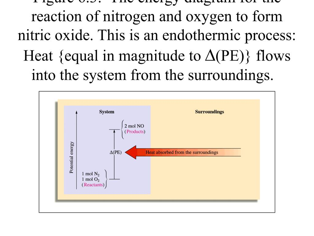 Figure 6.3:  The energy diagram for the reaction of nitrogen and oxygen to form nitric oxide. This is an endothermic process: Heat {equal in magnitude to