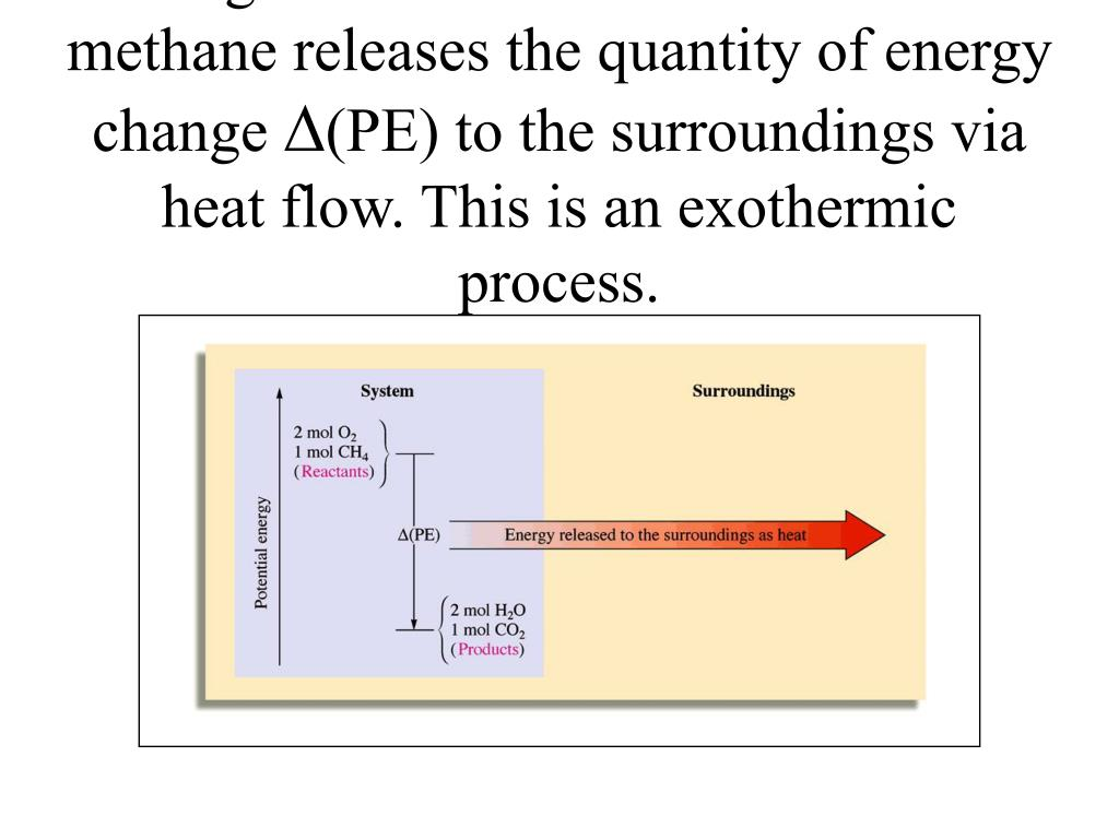 Figure 6.2:  The combustion of methane releases the quantity of energy change