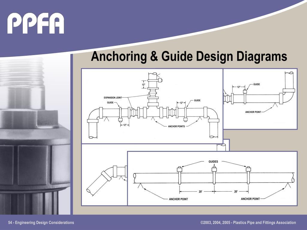 Anchoring & Guide Design Diagrams