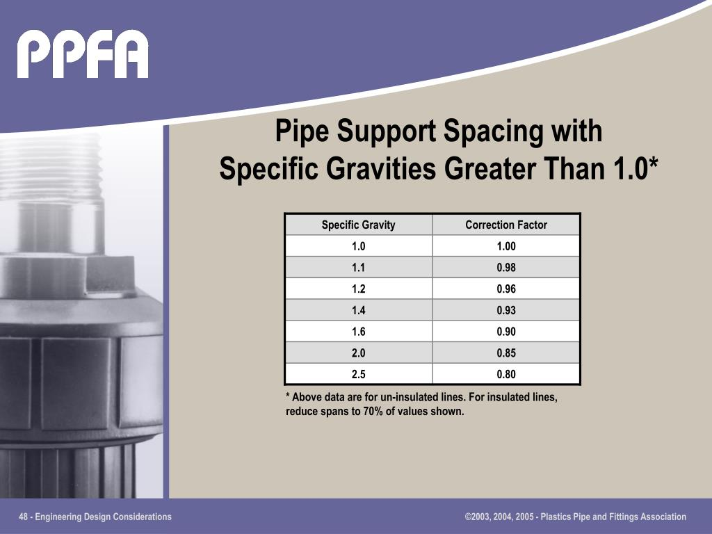 Pipe Support Spacing with