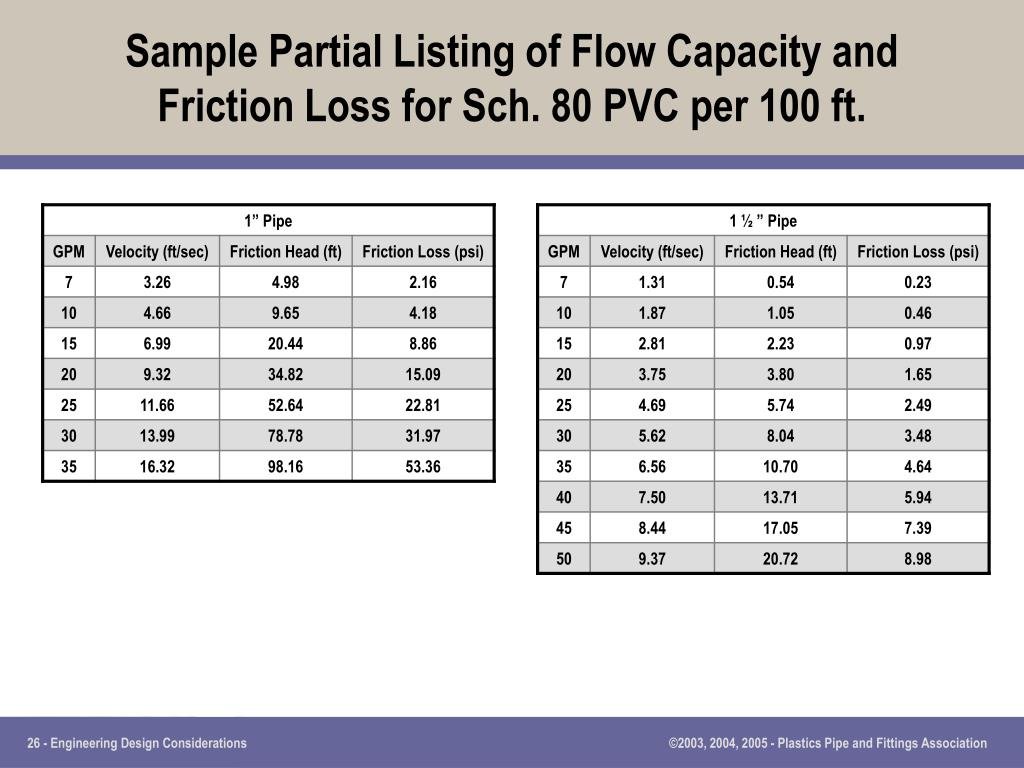 Sample Partial Listing of Flow Capacity and