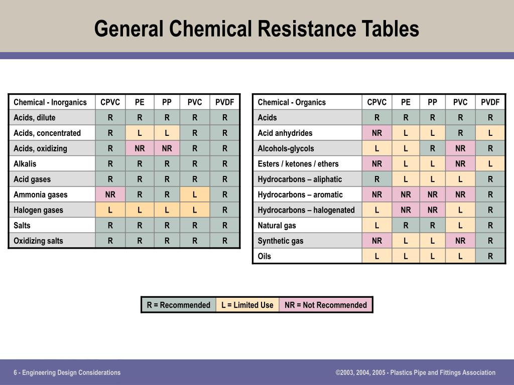 General Chemical Resistance Tables