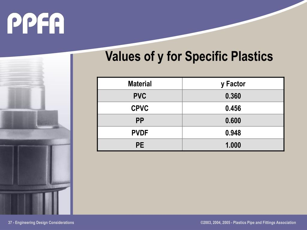 Values of y for Specific Plastics