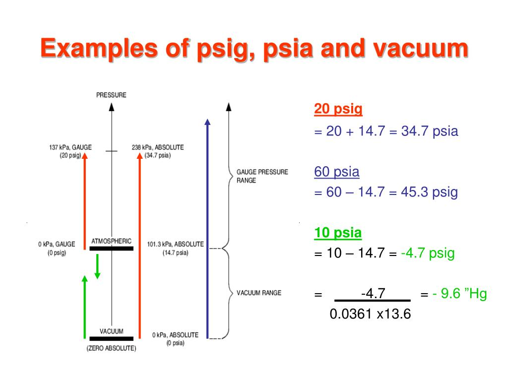 Examples of psig, psia and vacuum