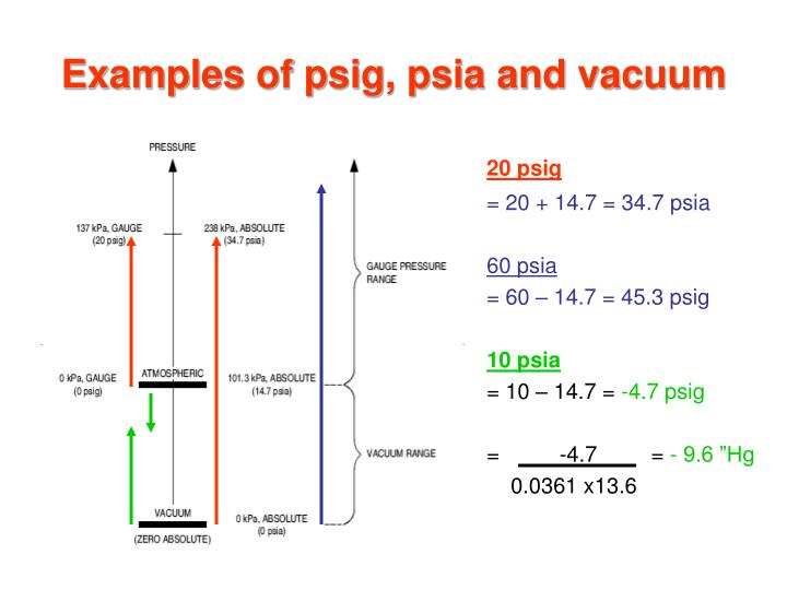 Examples Of Psig Psia And Vacuum 20