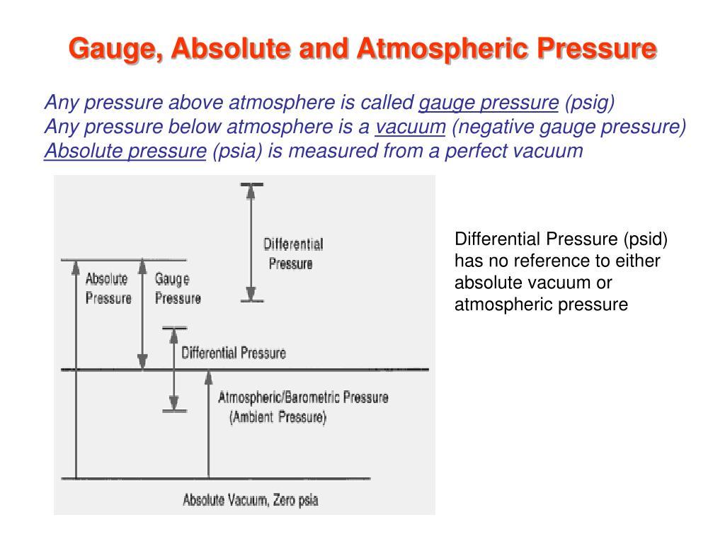 Gauge, Absolute and Atmospheric Pressure