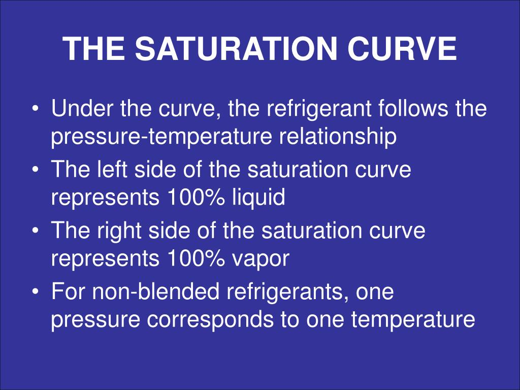 THE SATURATION CURVE