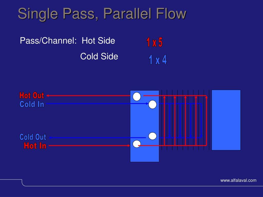 Single Pass, Parallel Flow