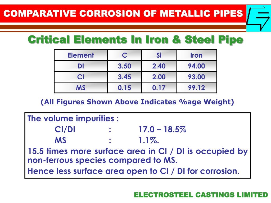 COMPARATIVE CORROSION OF METALLIC PIPES