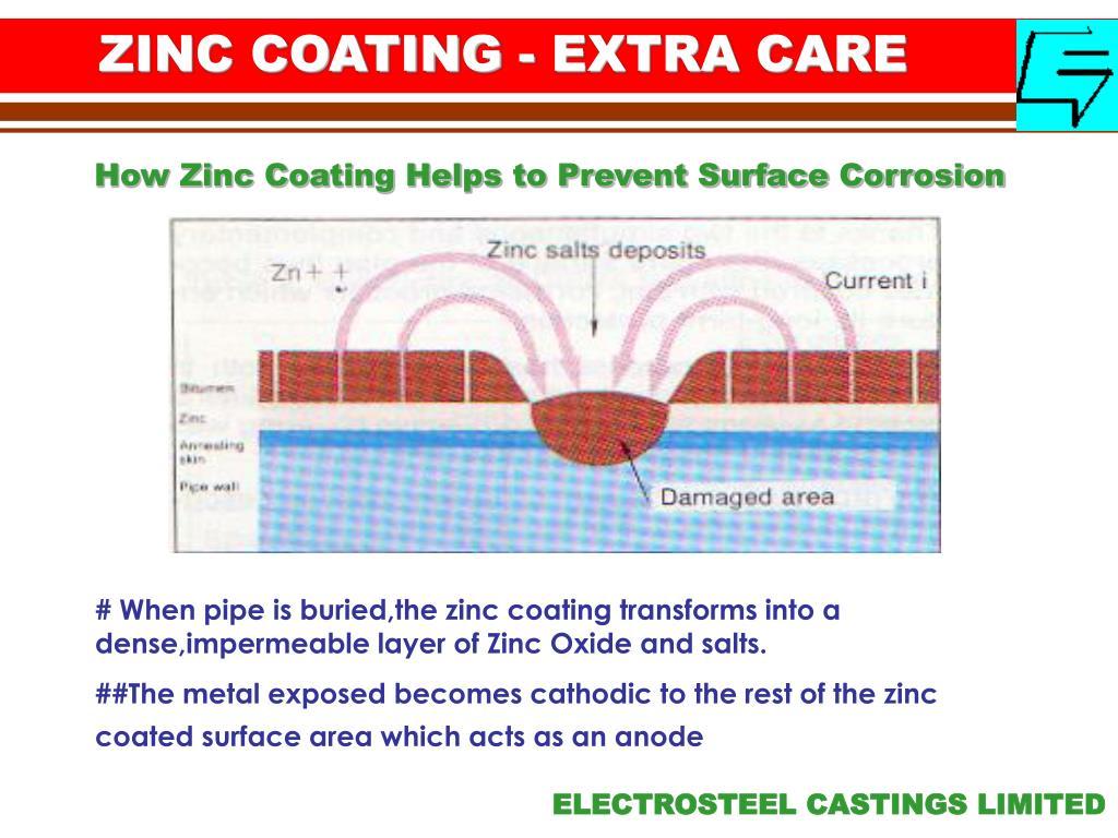 ZINC COATING - EXTRA CARE