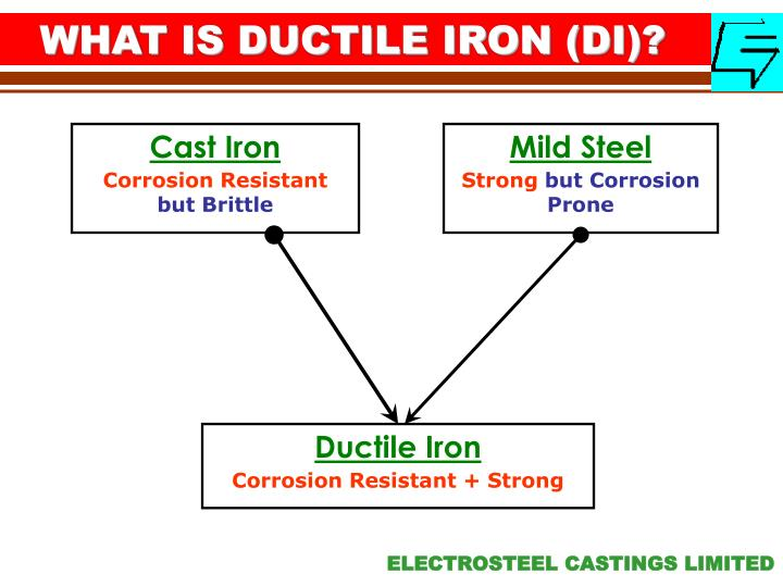 WHAT IS DUCTILE IRON (DI)?