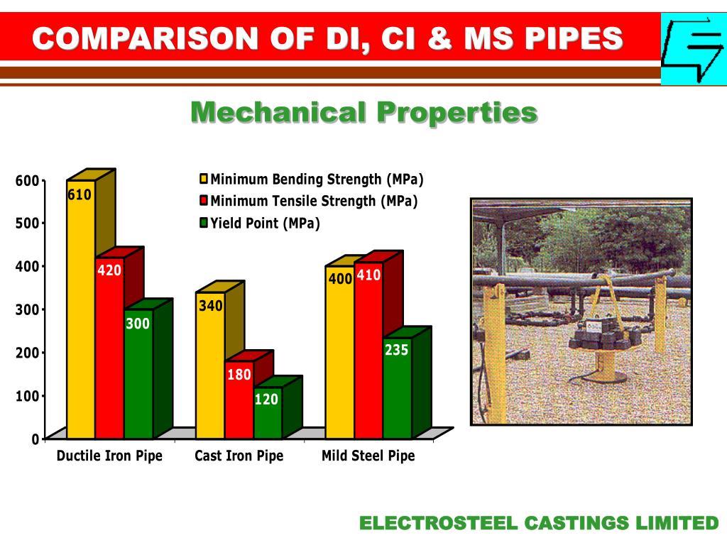 COMPARISON OF DI, CI & MS PIPES