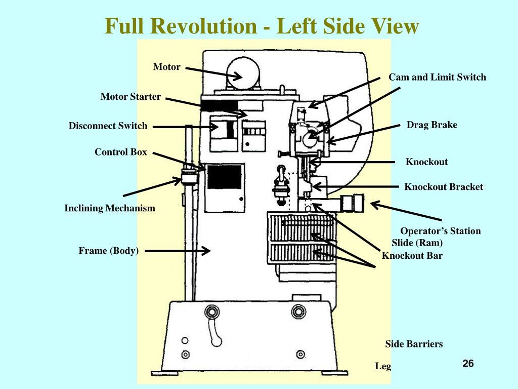 Full Revolution - Left Side View