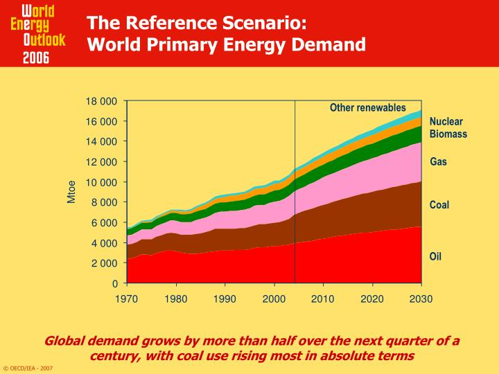 The reference scenario world primary energy demand