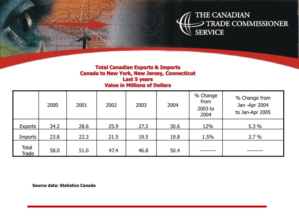 Total Canadian Exports & Imports