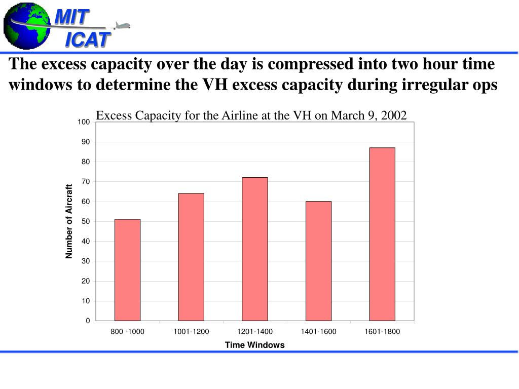 The excess capacity over the day is compressed into two hour time windows to determine the VH excess capacity during irregular ops