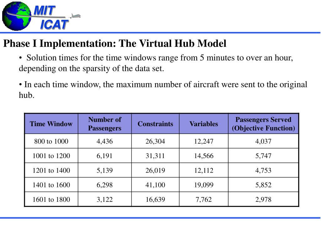 Phase I Implementation: The Virtual Hub Model