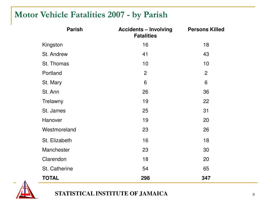 Motor Vehicle Fatalities 2007 - by Parish