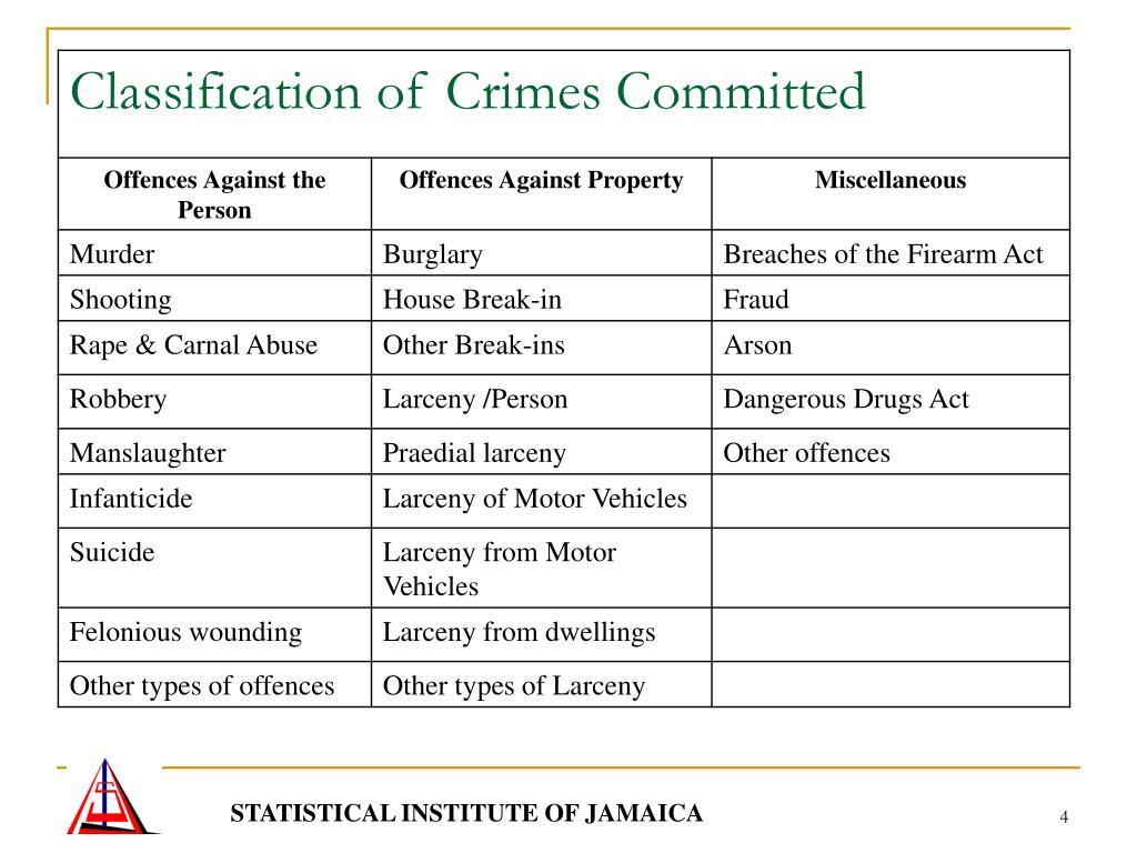 STATISTICAL INSTITUTE OF JAMAICA