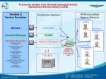 functioning scheme of air rail and intermodal services and ancillary services selling in atss