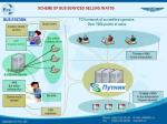 scheme of bus services selling in atss