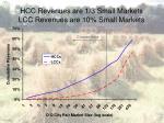 hcc revenues are 1 3 small markets lcc revenues are 10 small markets