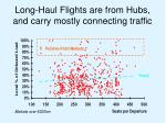 long haul flights are from hubs and carry mostly connecting traffic