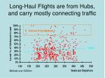 long haul flights are from hubs and carry mostly connecting traffic54