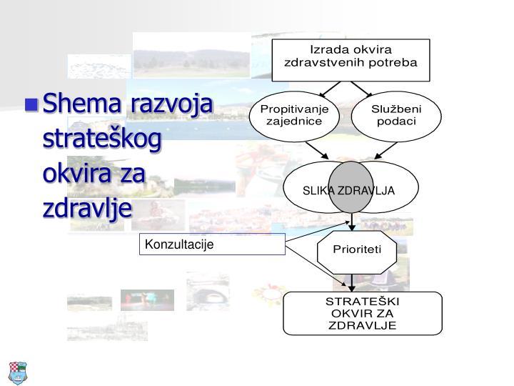 Shema razvoja strateškog okvira za zdravlje