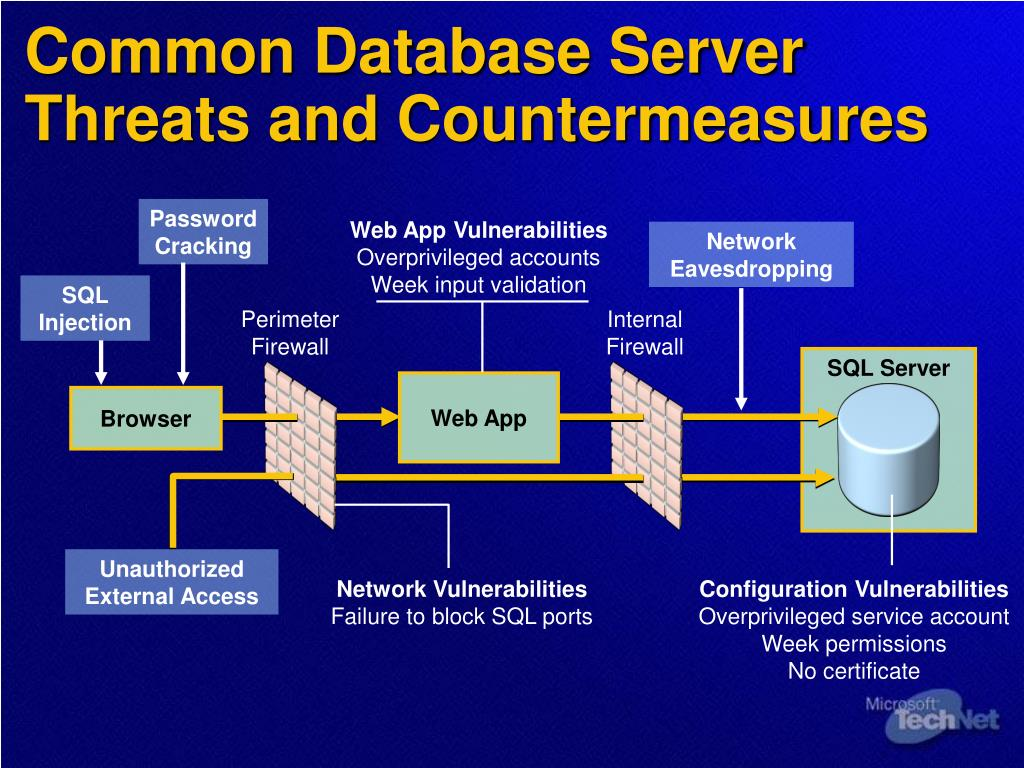 PPT - Implementing Application and Data Security PowerPoint