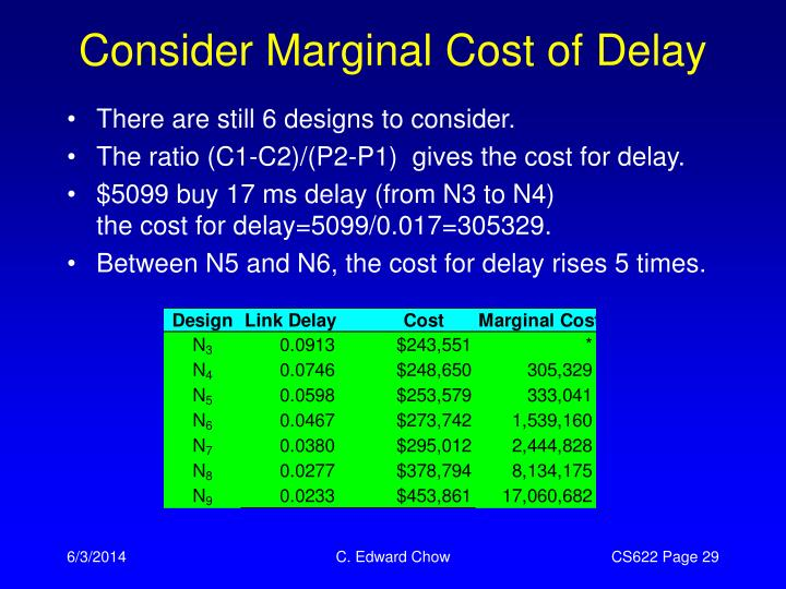 Consider Marginal Cost of Delay