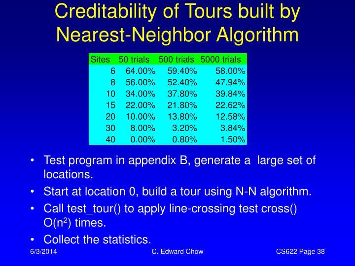 Creditability of Tours built by Nearest-Neighbor Algorithm
